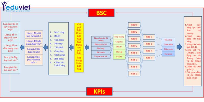 Những kinh nghiệm để triển khai thành công BSC & KPI