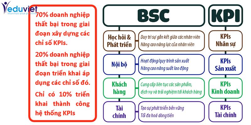 BSC và KPI Đôi bạn cùng tiến cho doanh nghiệp