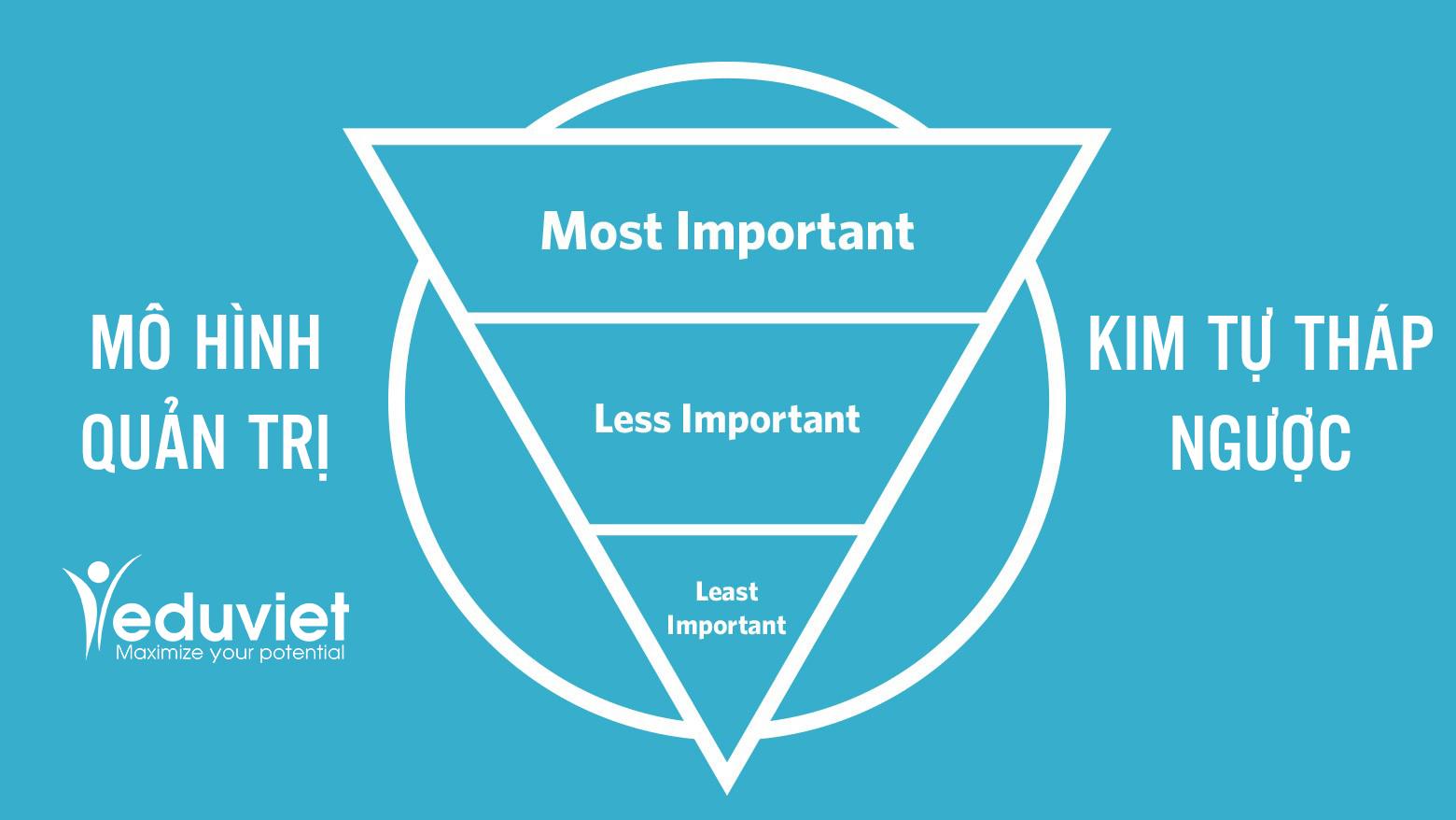 Mô hình quản trị Kim tự tháp ngược