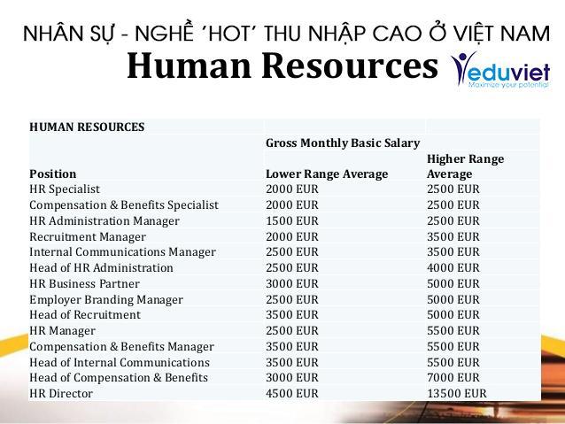Nhân sự – Nghề 'hot' thu nhập cao ở Việt Nam