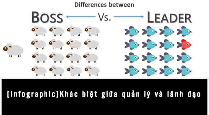 [Infographic]Khác biệt giữa quản lý và lãnh đạo