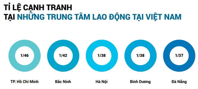 Nguồn: Báo cáo Thị trường Tuyển dụng quý 1/2017 của VietnamWorks