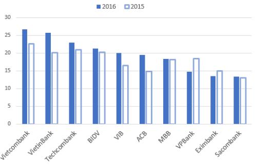 Thu nhập bình quân tháng của nhân viên các ngân hàng trong 2 năm qua. Nguồn: Tổng hợp báo cáo tài chính.