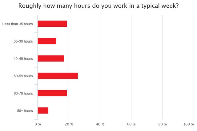 Làm việc 80 giờ mỗi tuần, stress liên miên: Những nỗi niềm khó nói của các nhà sáng lập startup - Ảnh 2.