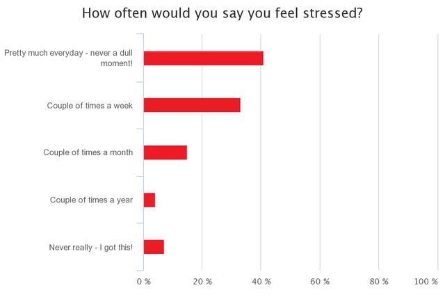 Làm việc 80 giờ mỗi tuần, stress liên miên: Những nỗi niềm khó nói của các nhà sáng lập startup - Ảnh 3.