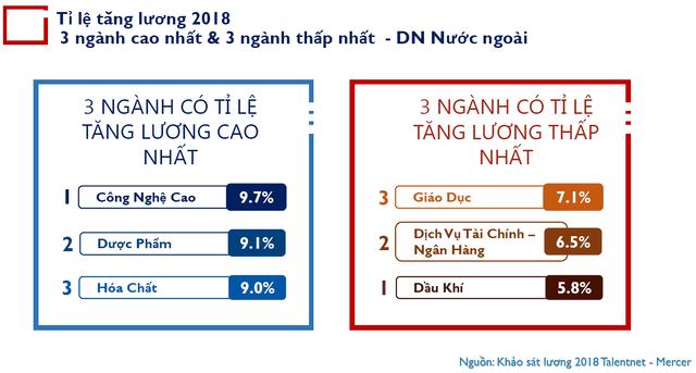 Bức tranh lương - thưởng 2018: Những DN tương tự của Shark Linh có mức thưởng cao nhất, hơn 1/4 tổng quỹ lương trong năm! - Ảnh 3.