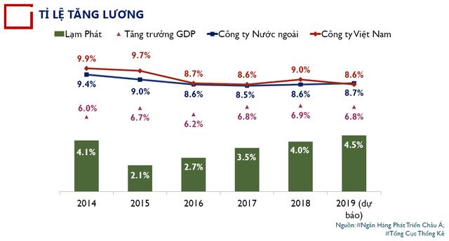 Bức tranh lương - thưởng 2018: Những DN tương tự của Shark Linh có mức thưởng cao nhất, hơn 1/4 tổng quỹ lương trong năm! - Ảnh 2.