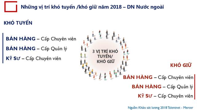 Bức tranh lương - thưởng 2018: Những DN tương tự của Shark Linh có mức thưởng cao nhất, hơn 1/4 tổng quỹ lương trong năm! - Ảnh 4.